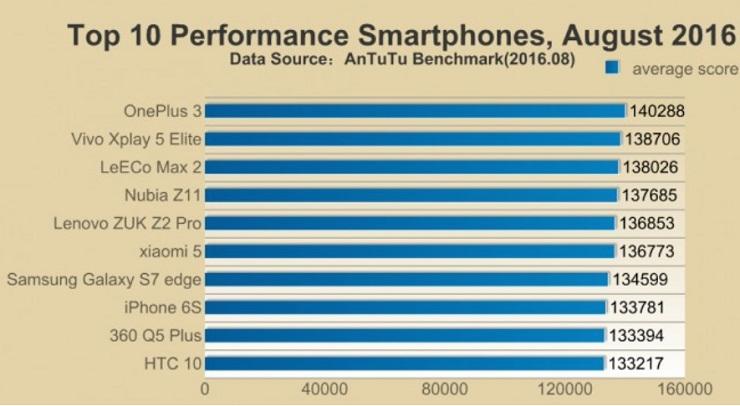 antutu-top-10-smartphones-august-2016-1